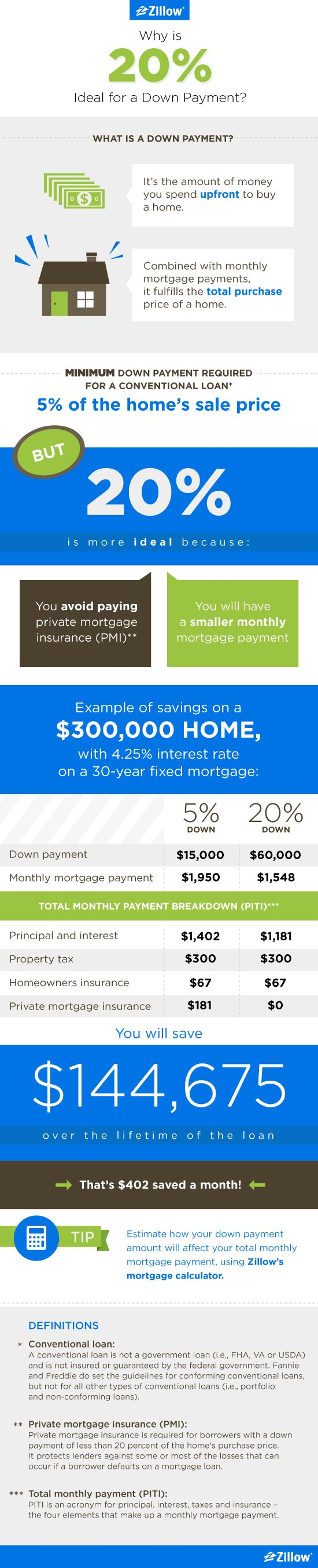 Zillow Infographic: Why Is 20% Ideal for a Down Payment?   DATE:MAY 28, 2014