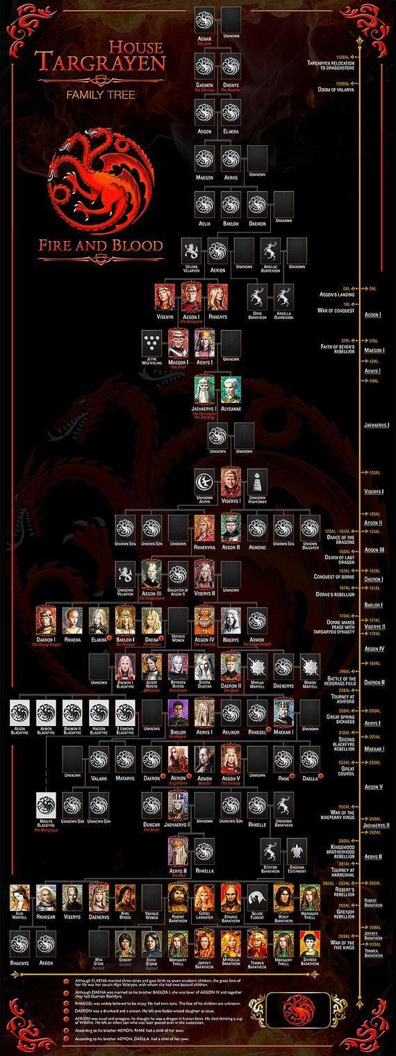 Targaryen Tree No-3