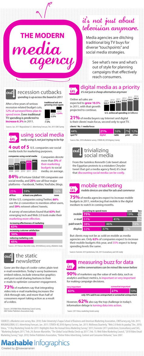 Media Buying Agencies: Check out what's in and what's out in the media agency world with Mashable's Modern Media Agency Inforgraphic. For instance: Mobile is in. Metrics are in. Recession cutbacks are out! Find out more #MediaBuying advice here http://www.jbnorthamerica.com/services/media-buying-agency-service-buyers