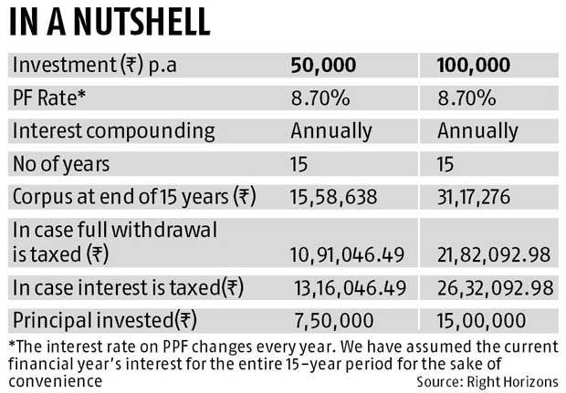 Public Provident Fund Taxation