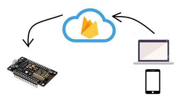 Controlling an NodeMCU ESP8266 1 0 12E With Google Firebase | iot