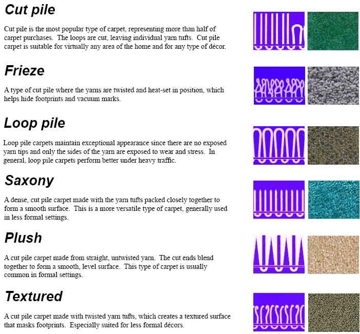1000 images about how to choose a carpet type on for Types of carpets for home