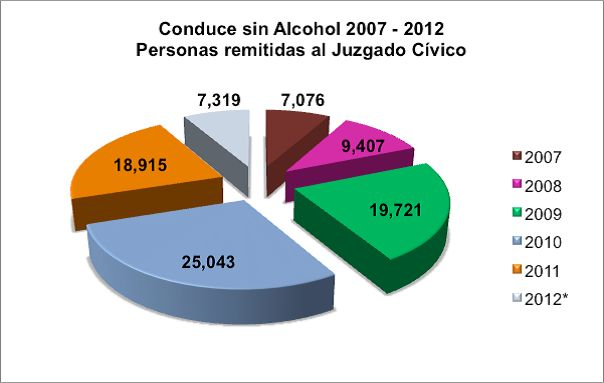 Alcoholímetro: 0.40 grados de alcohol, el equivalente a una copa de vino o una cerveza.