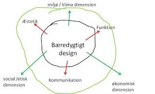 Bæredygtigt design: Bæredygtigt design ?
