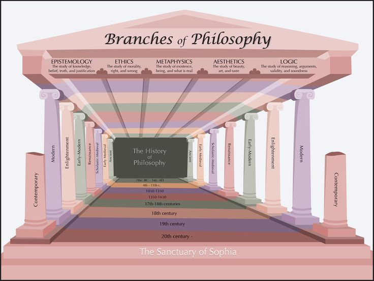 Someone pretty cool made this spiffy infographic... ;-)    The Branches of Philosophy [Find our place.]