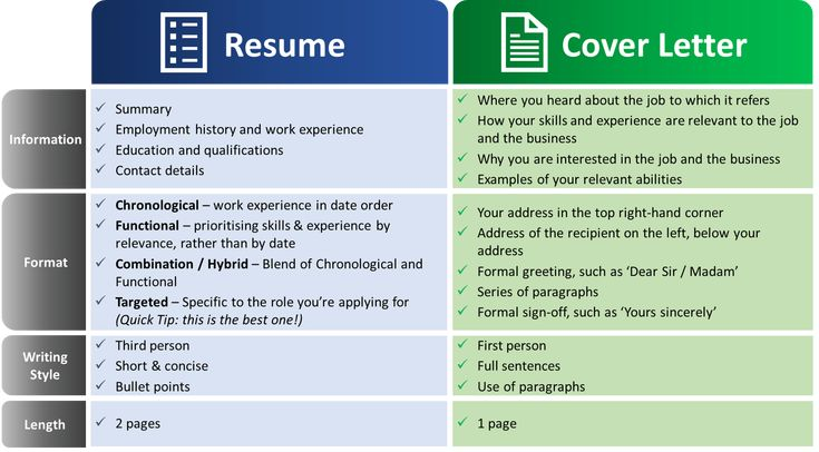 Cover letter vs resume comparison table by jobsearchbible