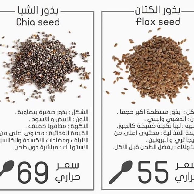 Pin By Mohamed Mandooh On Information Health Skin Care How To Dry Basil Calorie Diet
