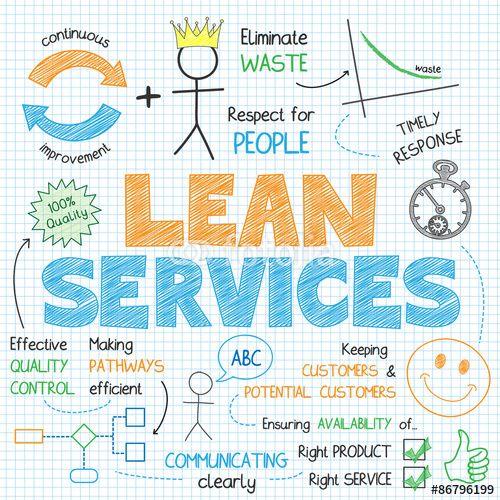 Vector: LEAN SERVICES Vector Sketch Notes