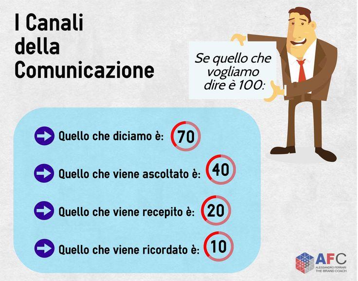 Se quello che vogliamo dire è 100...#comunicazione http://www.afcformazione.it/corsi-in-aula/