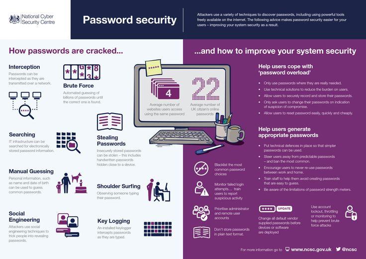 NCSC Password Infographic