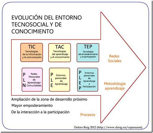 Esquema de evolución desde las TIC a las TEP, con las herramientas y tendencias en rrss correspondientes