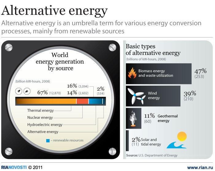 Nine Pitfalls of Alternative Energy