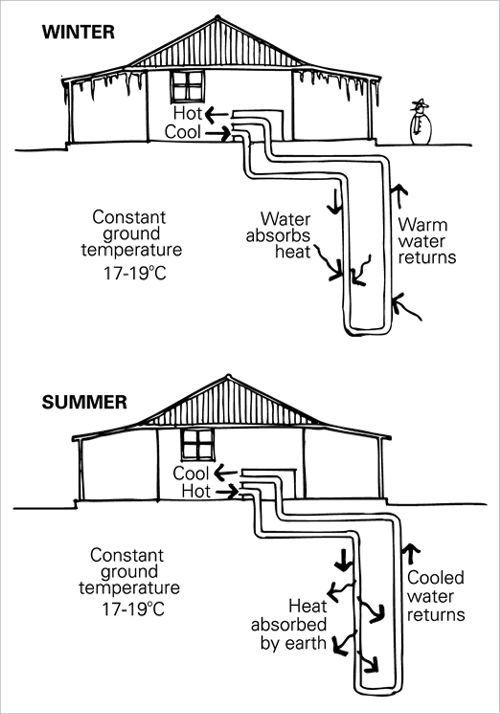 best 25  heating and cooling ideas on pinterest