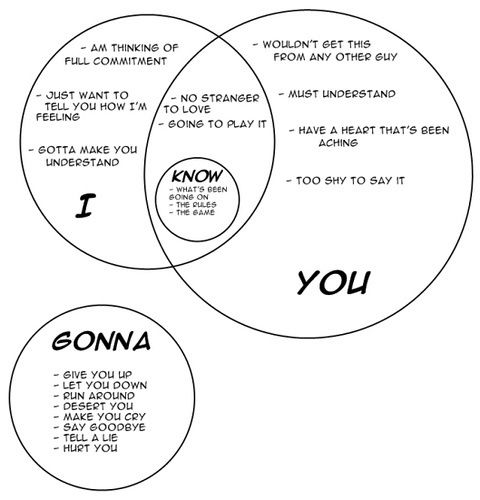 Random - Venn Diagram of Song Lyrics