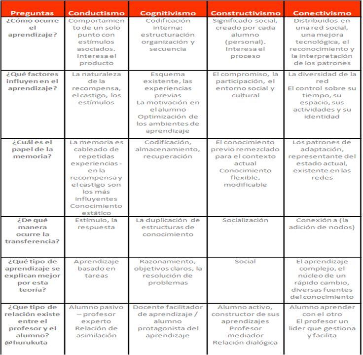 Conductivismo-Cognitivismo-Constructivismo-Conductismo