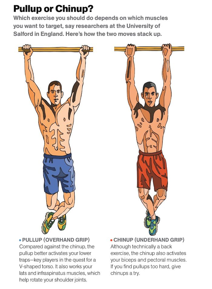 pullup vs. chinup. Personally, I hate pullups, but I guess ...