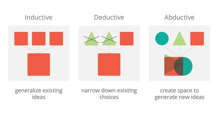 Inductive. Deductive. Abductive (design thinking).