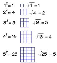 Relations and sizes - Squares and square roots - In Depth TEKS §111.23. Mathematics, Grade 7, B.1.C.