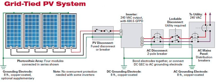 Solar Photovoltaic Panels Array Wiring Diagram