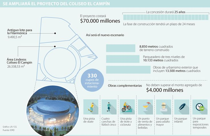 Colombiana de Escenarios busca ampliar la renovación del Coliseo El Campín