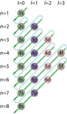 Distribuição Eletronica de Linus Pauling. ✏