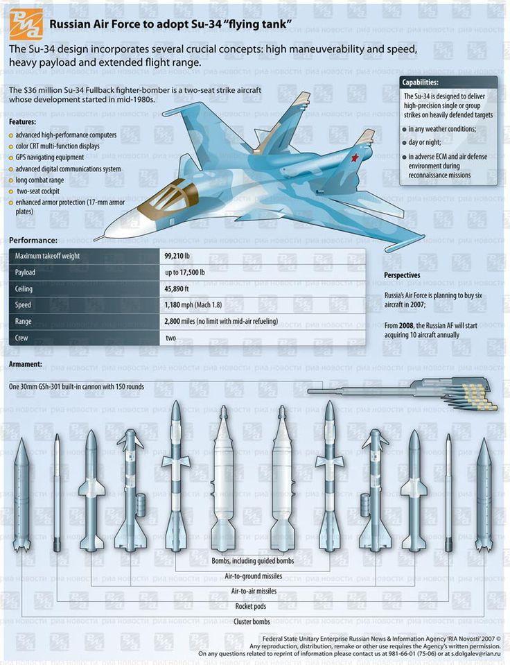 Força Aérea Argelina assina compra de 12 Caças Bombardeiros Su 34 FullBack