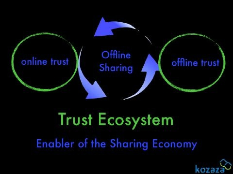 Trust Forms the Backbone of the Sharing Economy