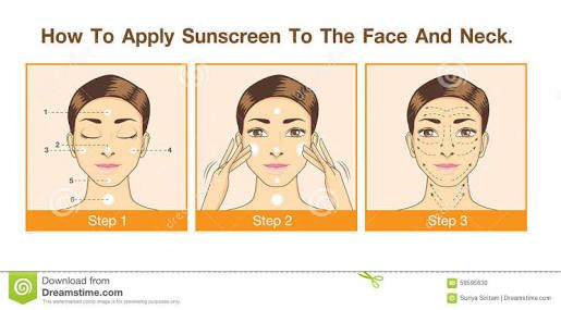 In the diagram above, it illustrates how we should apply sunscreen to our face. Step 1 demonstrates the woman applying dots to her forehead, cheeks, nose, chin and neck. In step 2 it shows her starting to rub it in. In step 3, the diagram has arrows on the woman's face of how she rubbed in the sunscreen and in what direction she rubbed in each dot.