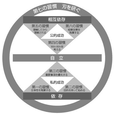 第七の習慣 刃を研ぐ【再新再生の四つの側面】|7つの習慣 セルフ・スタディ|フランクリン・プランナー・ジャパン株式会社