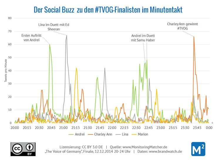 Minutengenaues Monitoring mit Brandwatch: Wir haben uns das Finale von The Voice of Germany angesehen - und welche Rückschlüsse so eine minutengenaue Analyse des Social Buzz erlaubt.  Mehr unter http://www.monitoringmatcher.de/2015/02/the-voice-of-germany-finale-minutentakt/