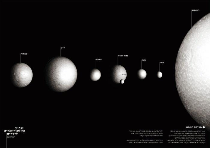 The Solar System // doronb | Astronomy | Pinterest | Solar ...