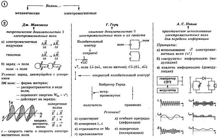 по поле шпаргалка электромагнитное 9 физике класс