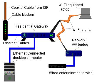 Wireless router - encyclopedia article about Wireless router