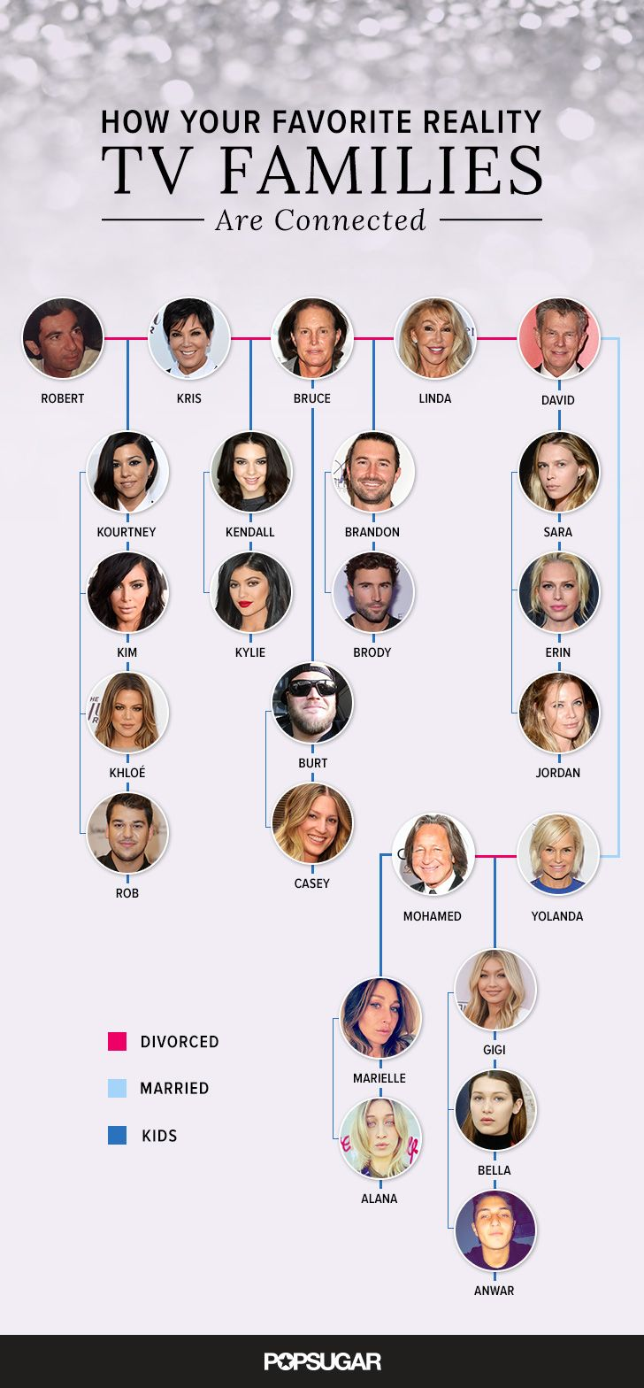 Did you know Kendall Jenner and Gigi Hadid's families are connected? Check out the reality TV family tree to see how!