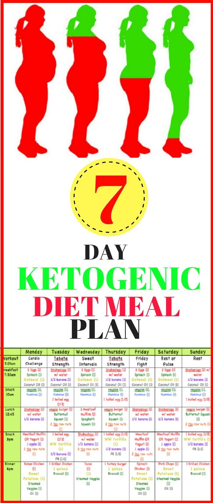 who created teh keto diet