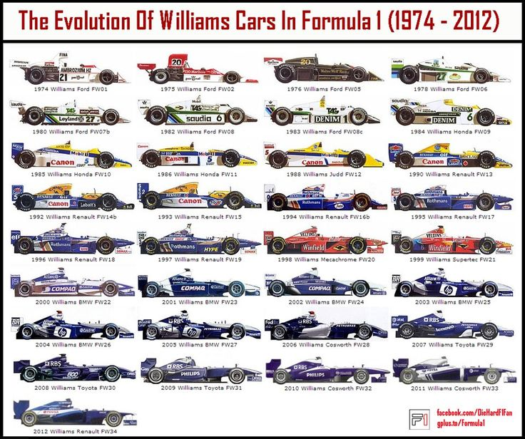 F1 The Evolution Of Williams F1 Cars In Formula 1 (1974 - 2012)