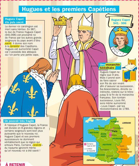 Hugues et les premiers Capétiens