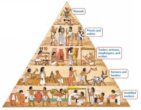 This picture shows the social classes/structure of Mesopotamia, with Slaves at the bottom, farmers, scribes, and traders in the middle, and the Pharoah at the top.