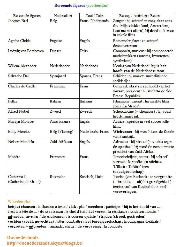 Klasactiviteit : Beroemde figuren (voorbeeldzinnen / oplossingen)