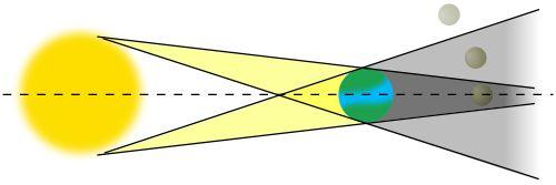 lunar_eclipse_diagram