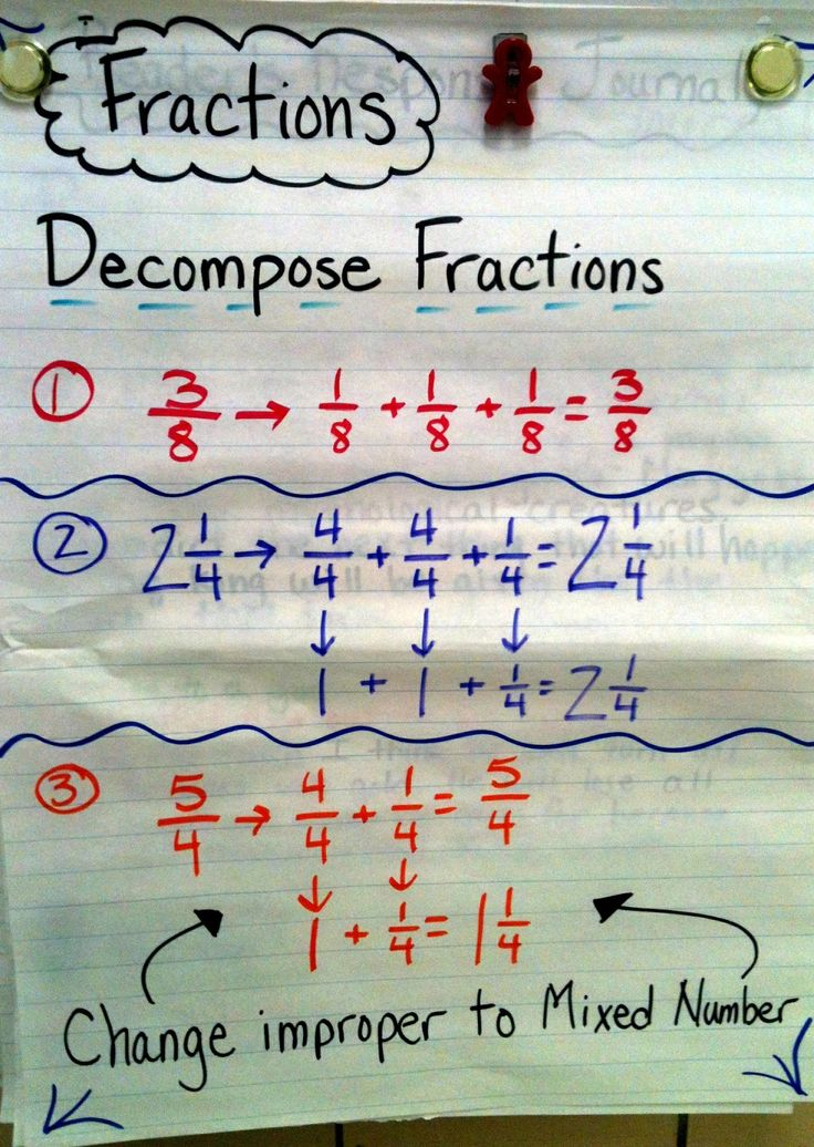 Decompose Fractions Anchor Chart. A good way to look at fractions ...
