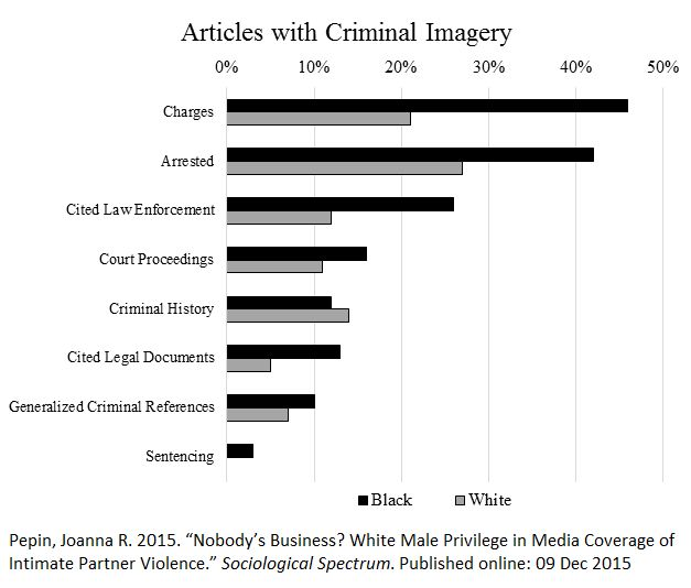 an analysis of arrest the racism The disparities revealed through prop's analysis were even starker in some   925% of people the nypd arrested last year for marijuana.