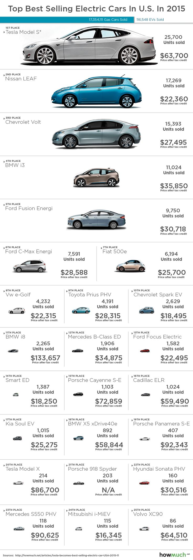 Tesla Model S Becomes The Best Selling Electric Car in U.S. in 2015
