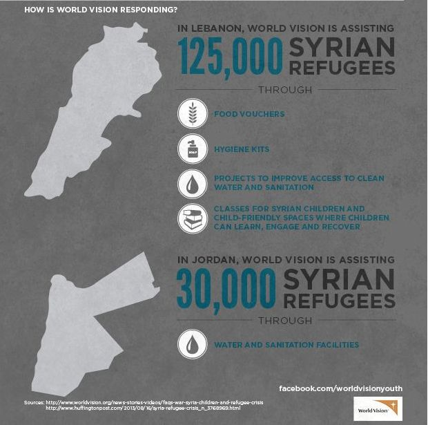 (4 of 4) The Syrian Conflict  How is World Vision International resonding?  In Lebanon, World Vision is assisting 125,000 Syrian refugees through food vouchers, hygiene kits, projects to improve access to clean water and sanitation, classes for syrian children and child-friendly spaces where children can learn, engage and recover.  In Jordan, World Vision is assisting 30,000 Syrian refugees through water and sanitation facilities.