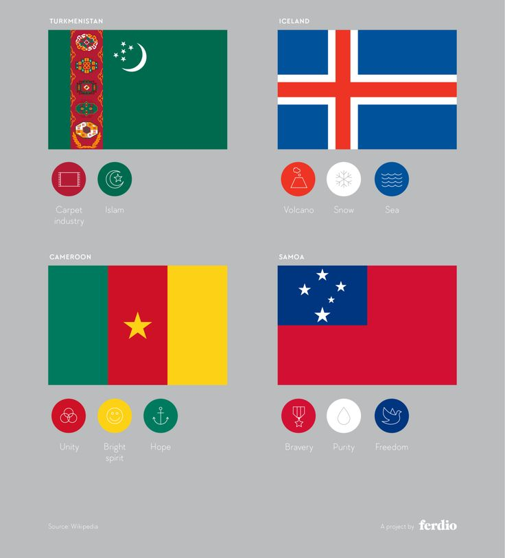 What Do Flag Colours Say About A Country History Of Flags Historical Flags Flag