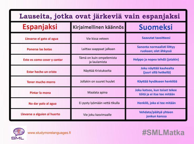 Lauseita, jotka ovat järkeviä vain espanjaksi.  Spanish VS Finnish  Juuri kun luulit, että espanjan kielen taitosi ovat mahtavat, kohtaat lauseita, jotka ovat järkeviä vain espanjan kielellä. Olemme listanneet alle muutaman opeteltavaksesi. Tiedätkö muita lauseita, jotka ovat järkeviä vain espanjaksi?  #SMLMatka