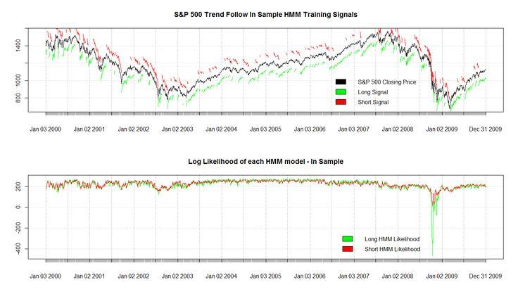 Hidden Markov Models Trend Following  Strategy
