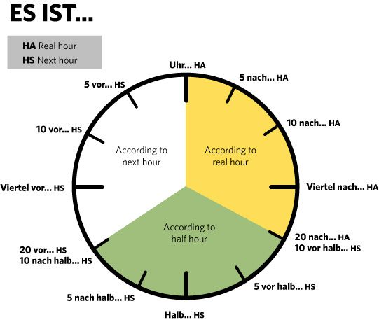 "Was ist ""halb sieben?"" - German American Infographic hour clock"