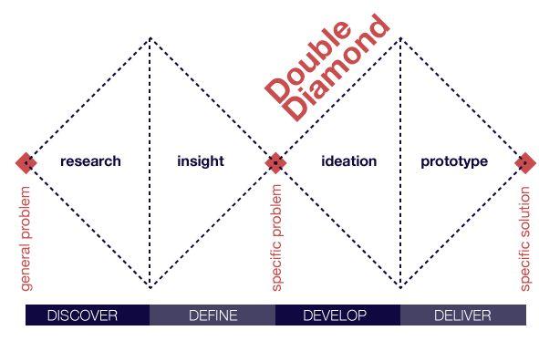 Double Diamond Design Process Model Design Council Uk