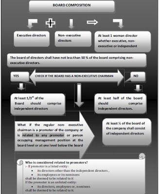 Sebi (LODR) regulations apply from 1st Dec 2015 ~ CS GAURAV SHARMA